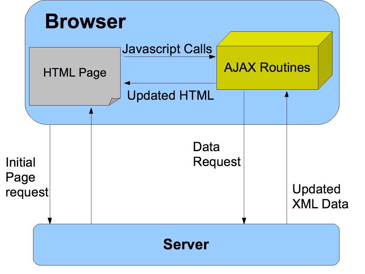 Ajax Programmers