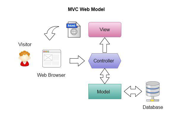 MVC Programmers