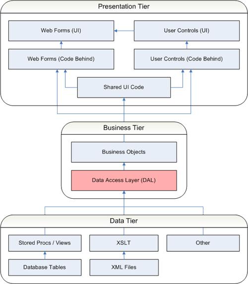 Dotnet Web Application Programmers