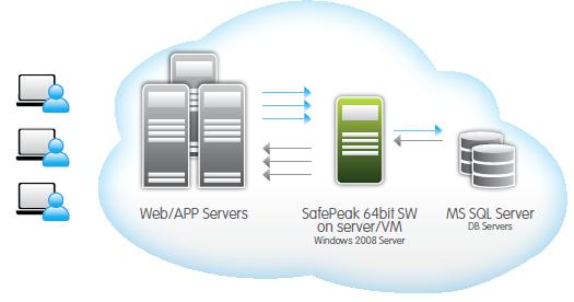 MS SQL Server Database Programmers
