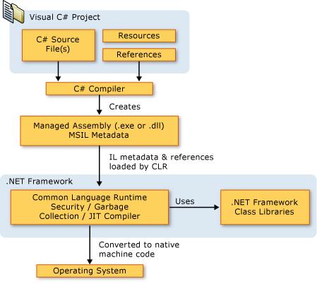 Open Dotnet Developers