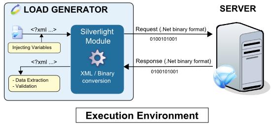 Silverlight Programmers